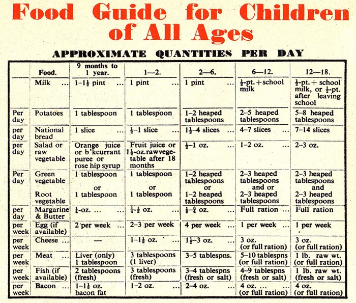 food guide for wartime children